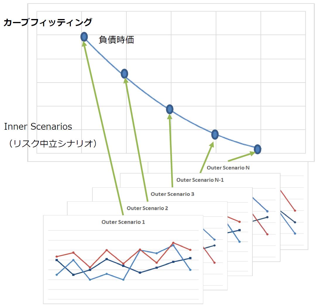 市場整合的ソルベンシー評価 金融リスクとアクチュアリアル・モデリング