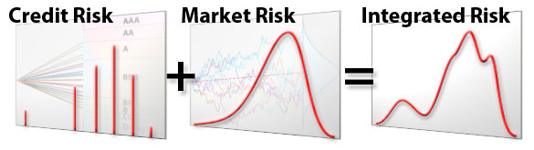 Integrated Correlation Risk